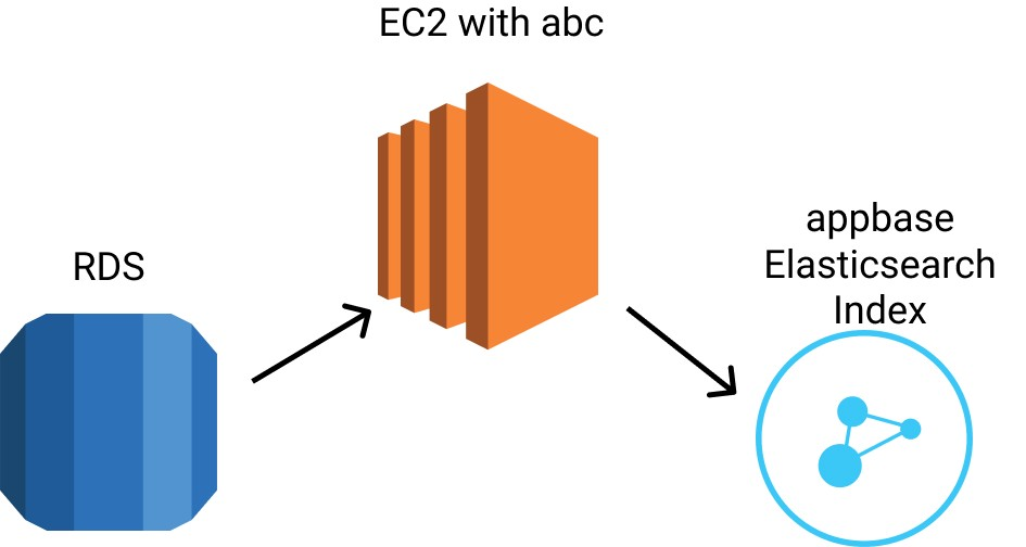 Syncing Elasticsearch and RDS with abc on AWS | Blog