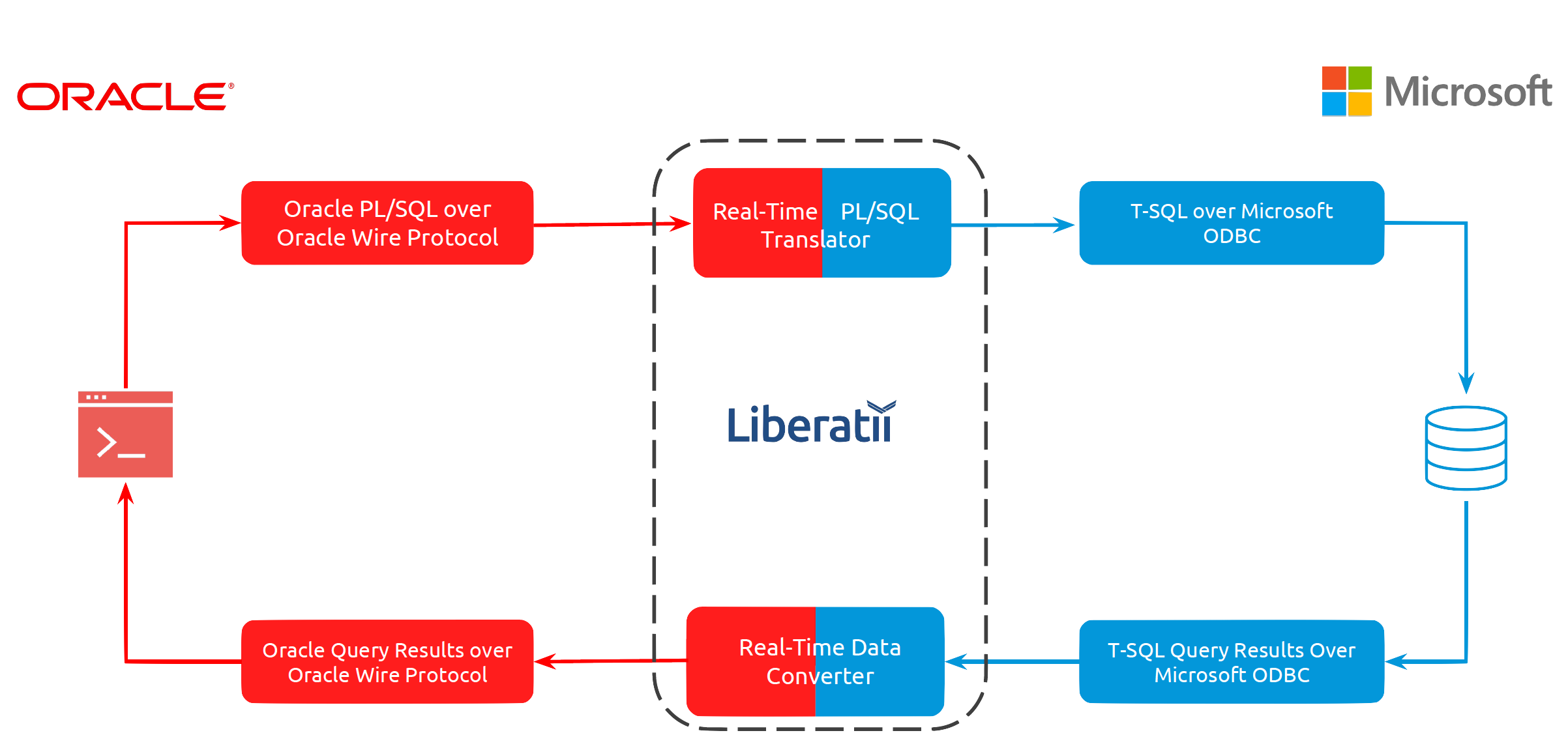 Liberatii Gateway for re-platforming Oracle apps on Azure SQL database