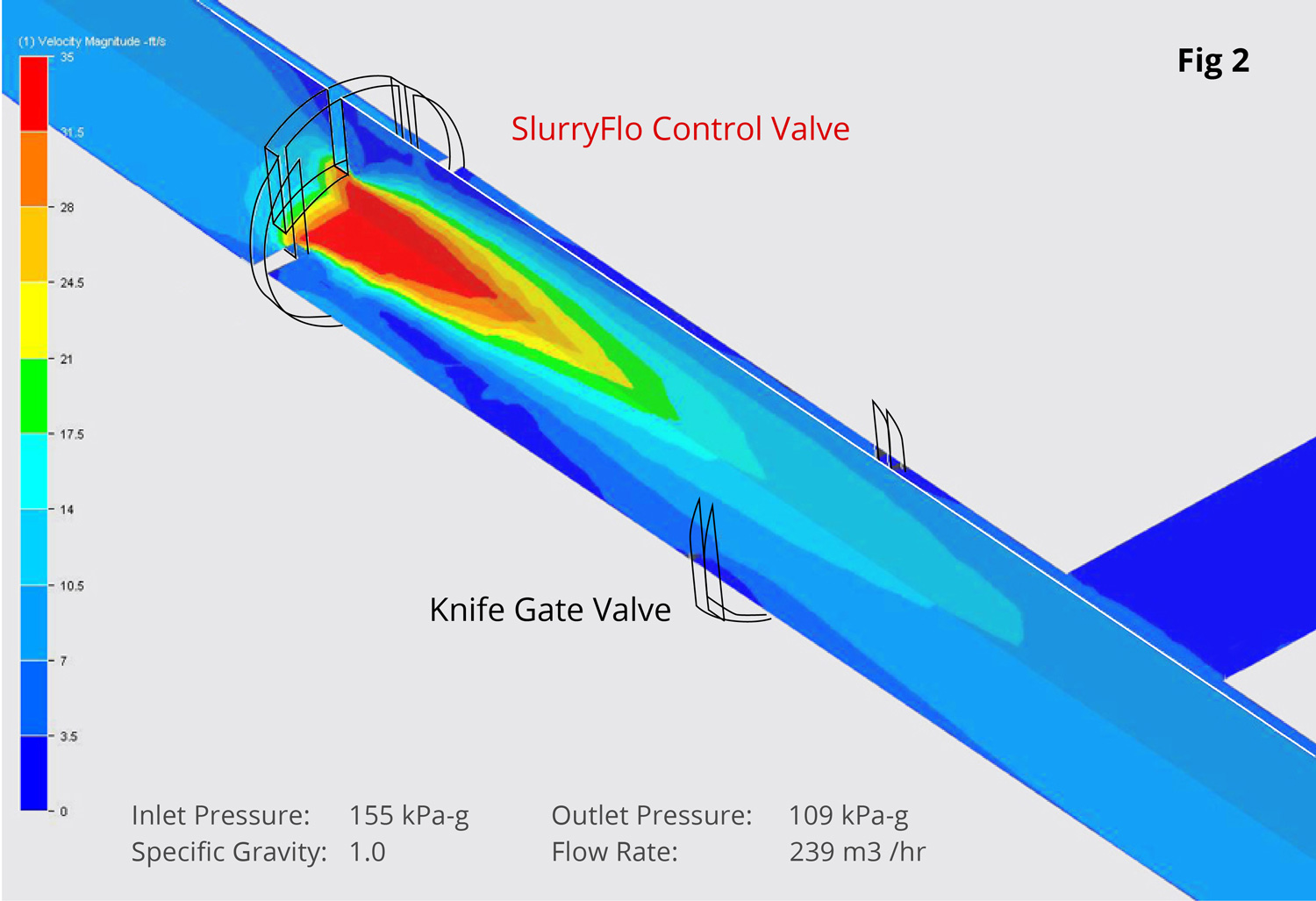 CFD of a SlurryFlo control valve centering abrasive slurry, preventing damage to downstream piping.