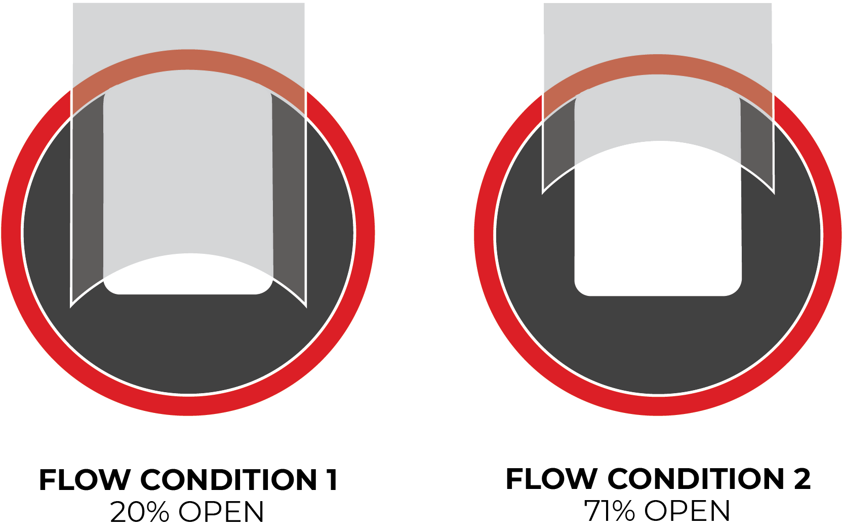 Original Flow Conditions with original SlurryFlo trim design at 20% Open and 71% Open