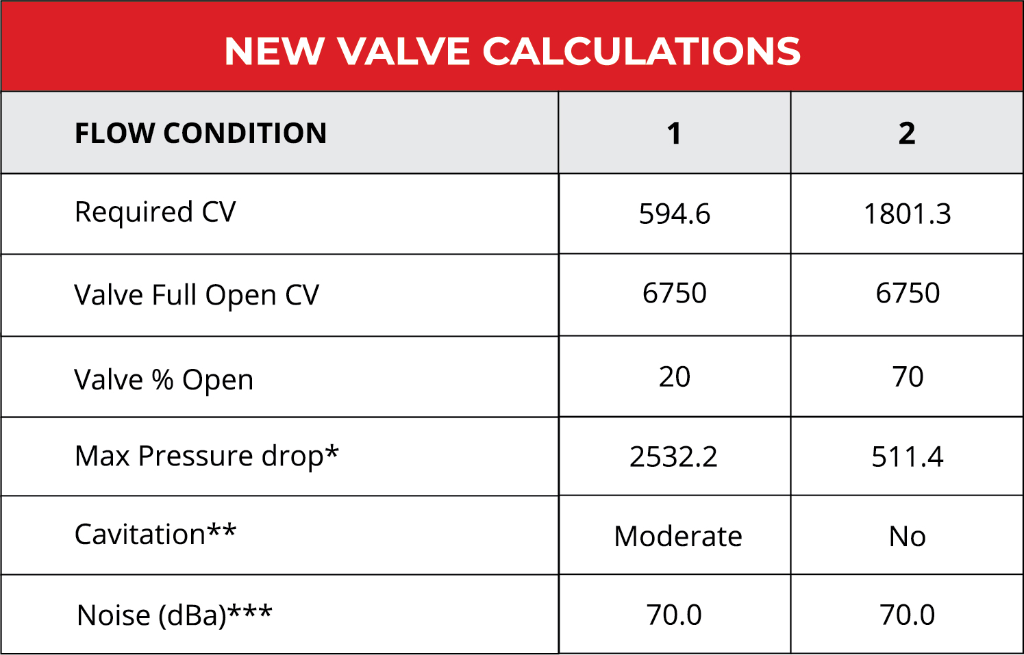 New valve calculations after installing a new custom SlurryFlo seat plate trim design.
