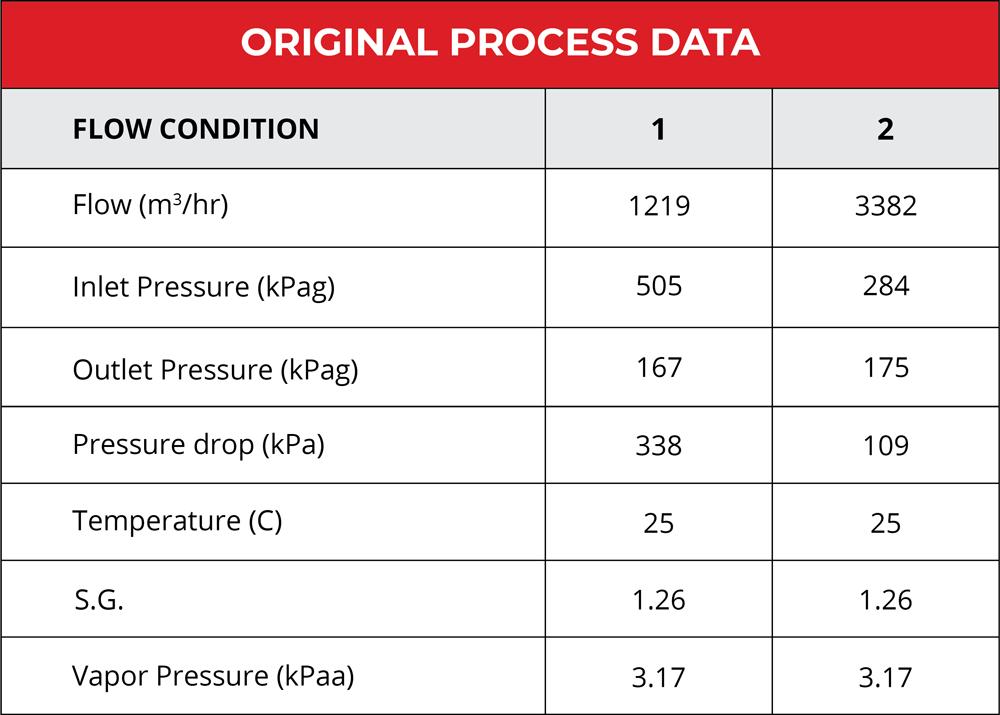 Original Process Data given to SlurryFlo for a custom trim design.