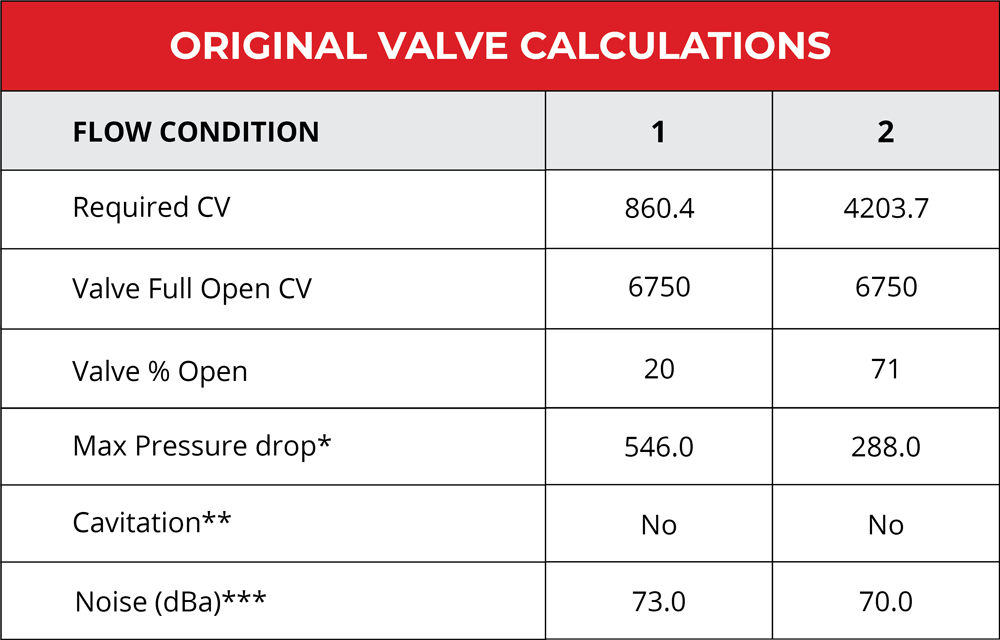 Valve calculations from original trim design.