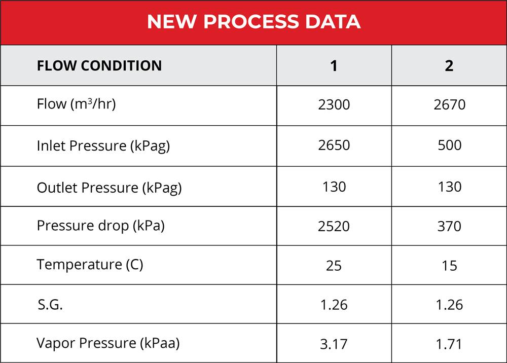 New process data resulting from a change in flow conditions resulting in cavitation, noise and accelerated wear.
