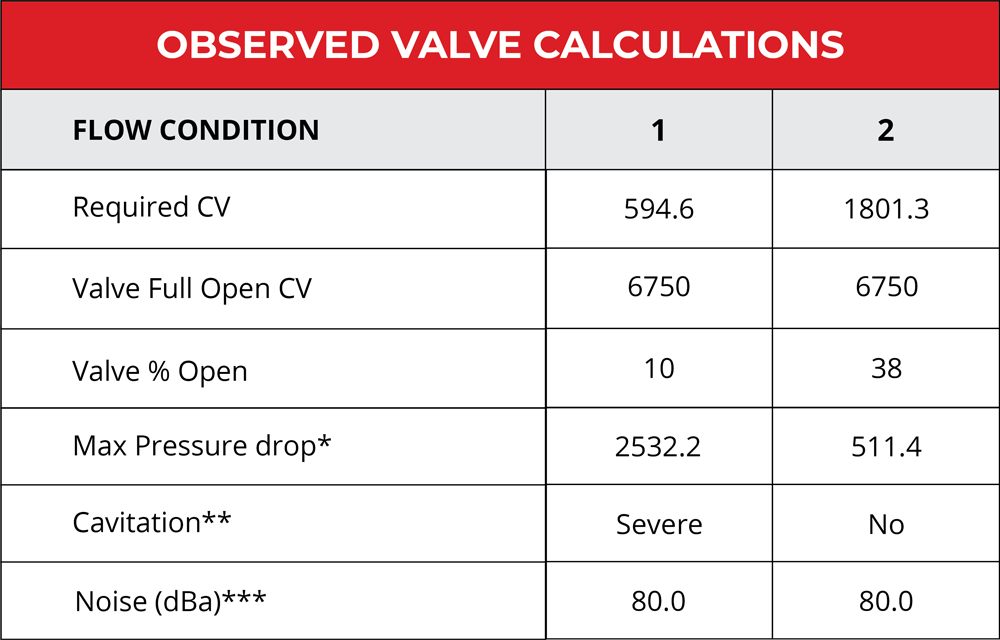 Observed valve calculations after a change in flow conditions.