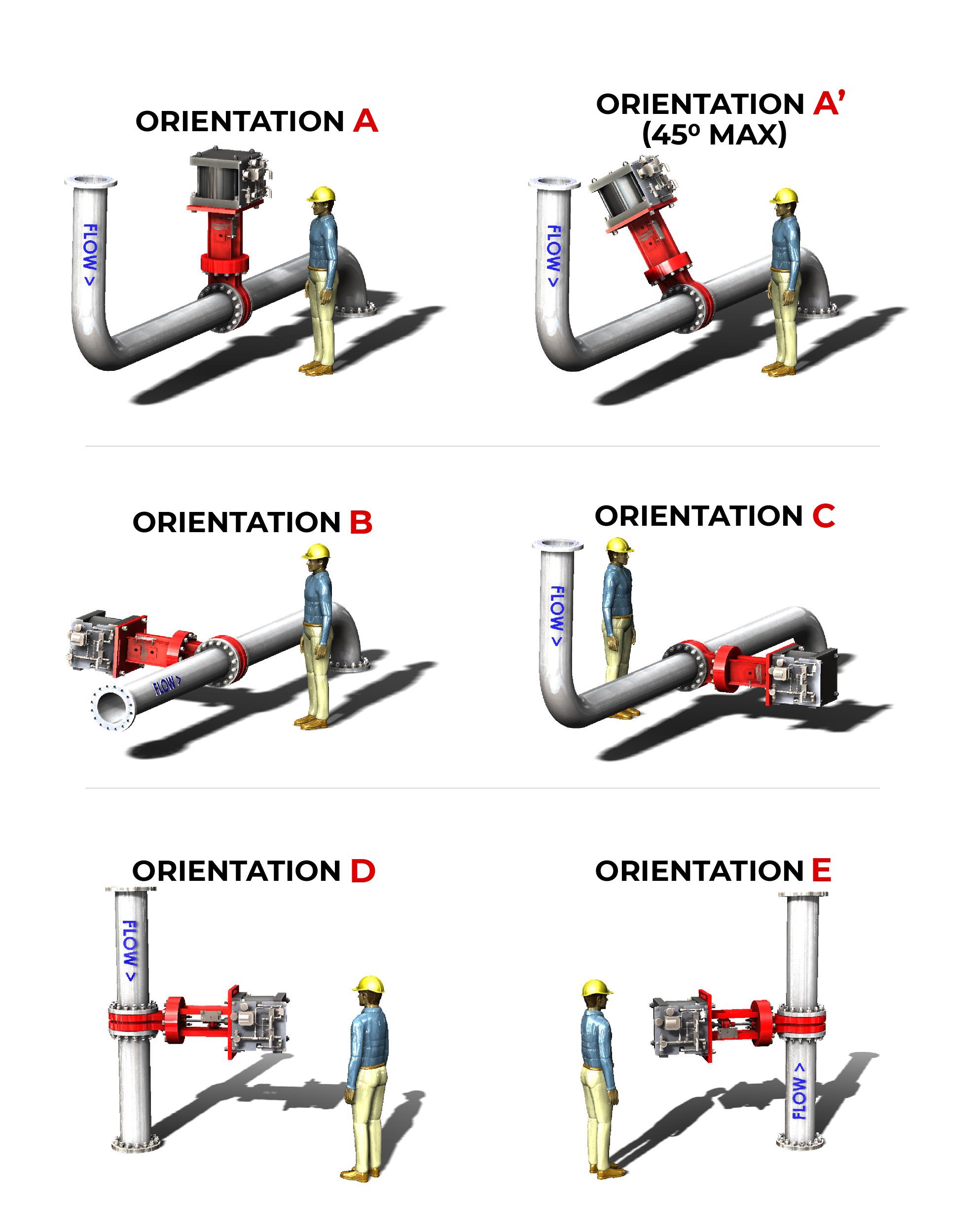 SlurryFlo Installation Orientation Guide