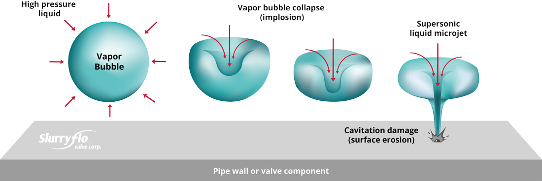 What is valve cavitation? Diagram depicts cavitation bubble imploding near control valves and piping.