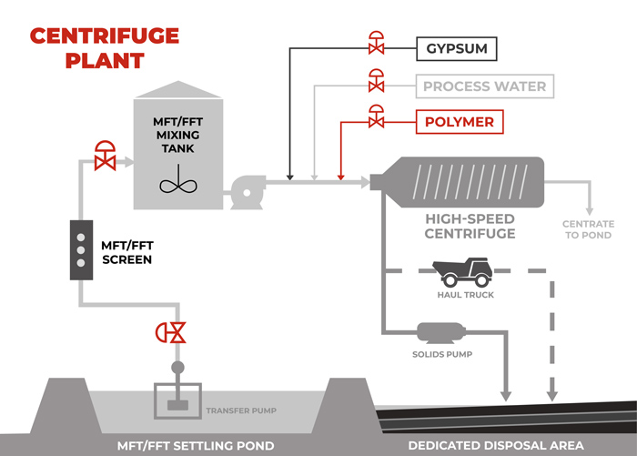Canada Oil Sands Centrifuge Plant Diagram