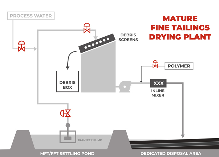 Canadian Oil Sands Mature Fine Tailings Drying Plant - Tailings Reclamation Diagram