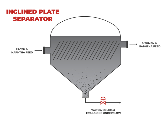 Inclined Plate Separator Diagram