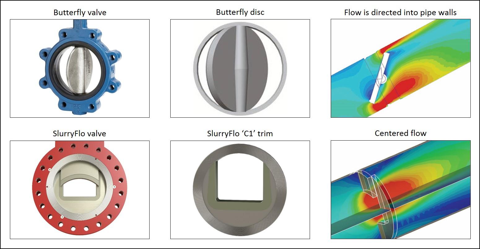SlurryFlo control valve vs butterfly valve