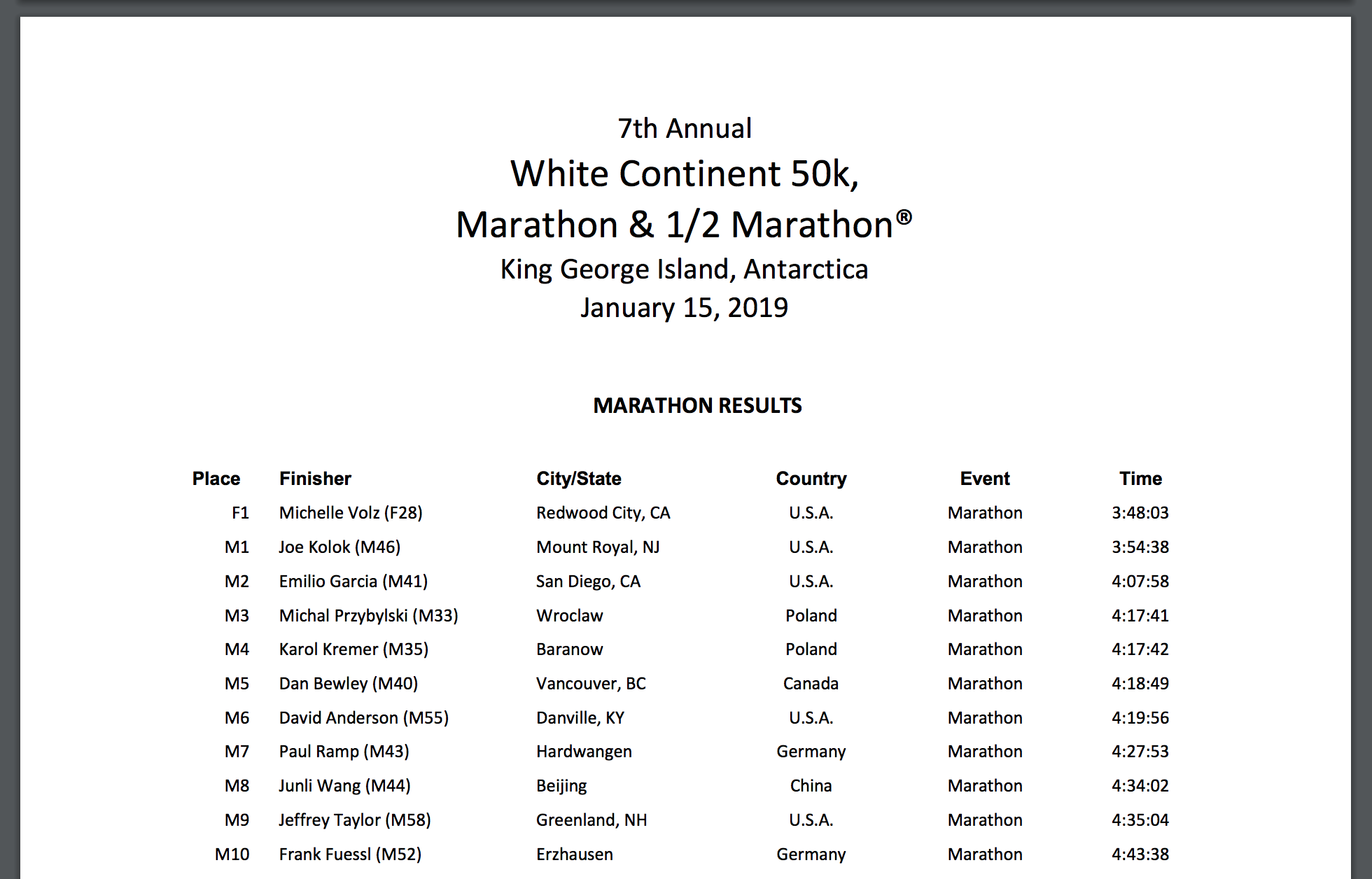 White Continent Marathon Results 2019