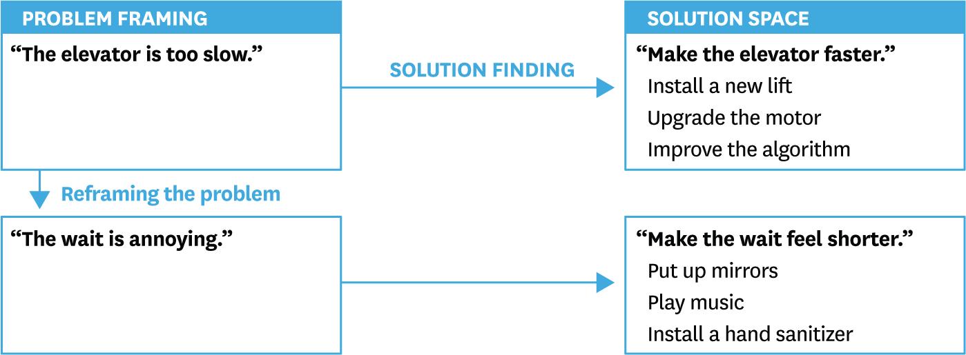 Problem Solution Framework
