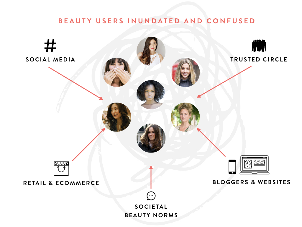 Beauty users are overwhelmed