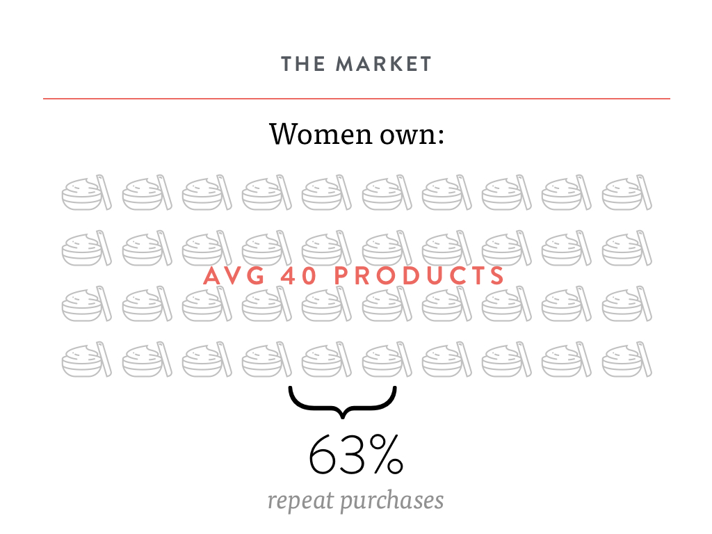 The Beauty Market women own an average of 40 products