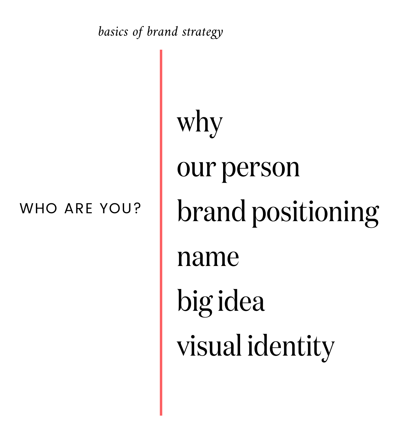 Basics of Brand Strategy