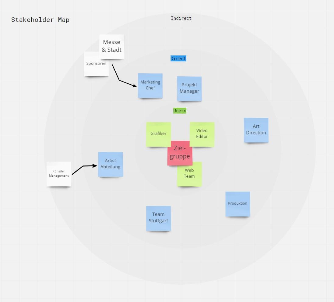 Die exemplarische  Stakteholder Map , die wir zu Beginn des Projektes mit dem Veranstalterteam erstellt haben. WIr unterscheiden zwischen Users, direct Stakeholders sowie indirect Stakeholders. Wichtig ist hier, dass die Zielgruppe, also die potenziellen und aktuellen Kunden des Unternehmens letztendlich im Mittelpunkt aller Aktivitäten stehen.