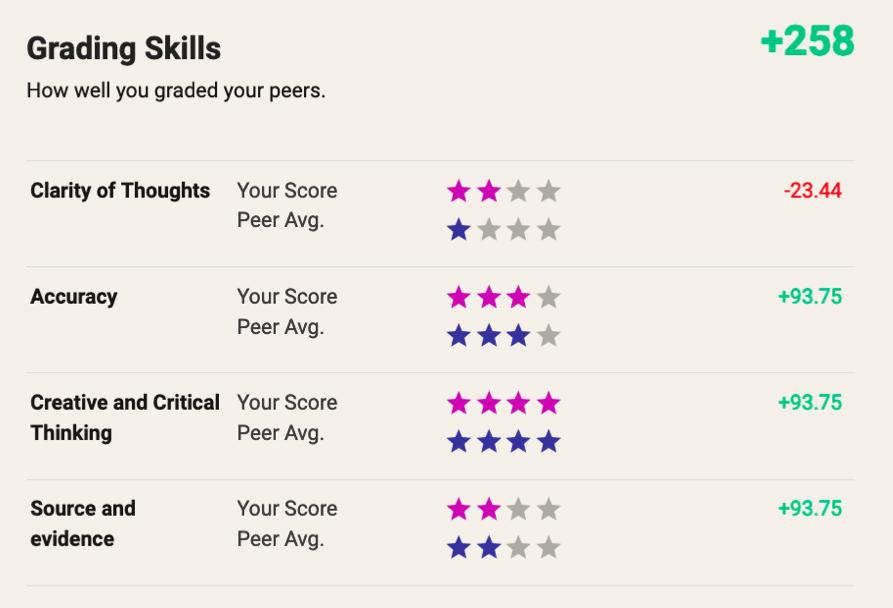 Grading Score per Criteria