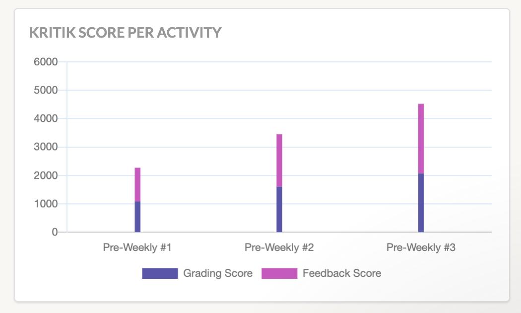 Kritik Score Bar Graph