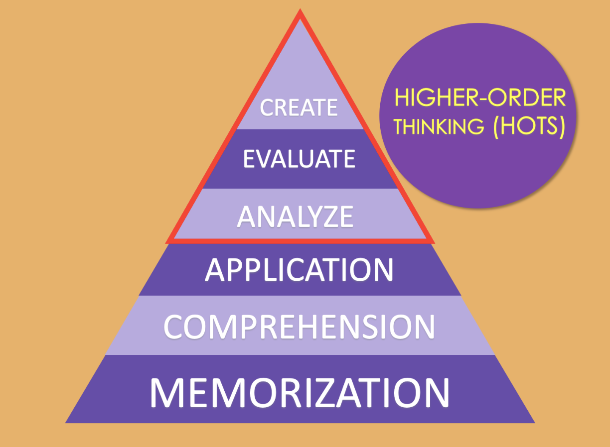 Bloom's Taxonomy Hierarchy