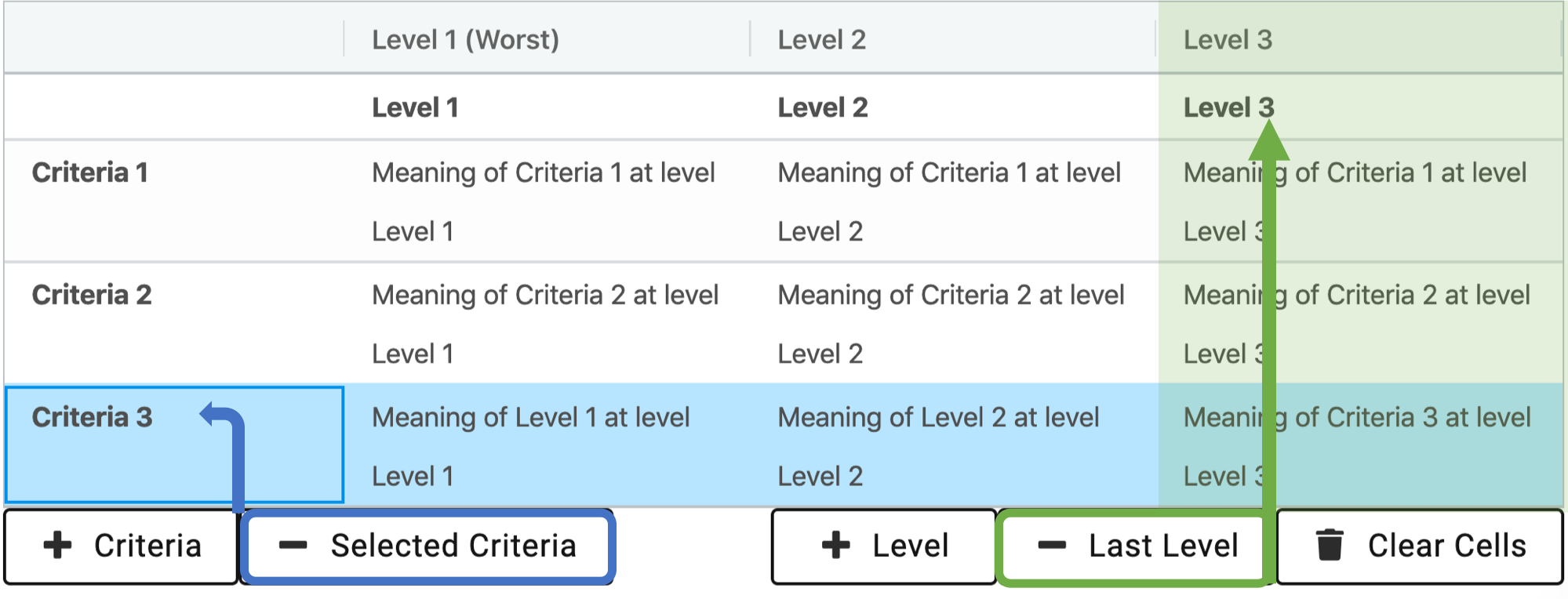 Rubric Levels and Criteria