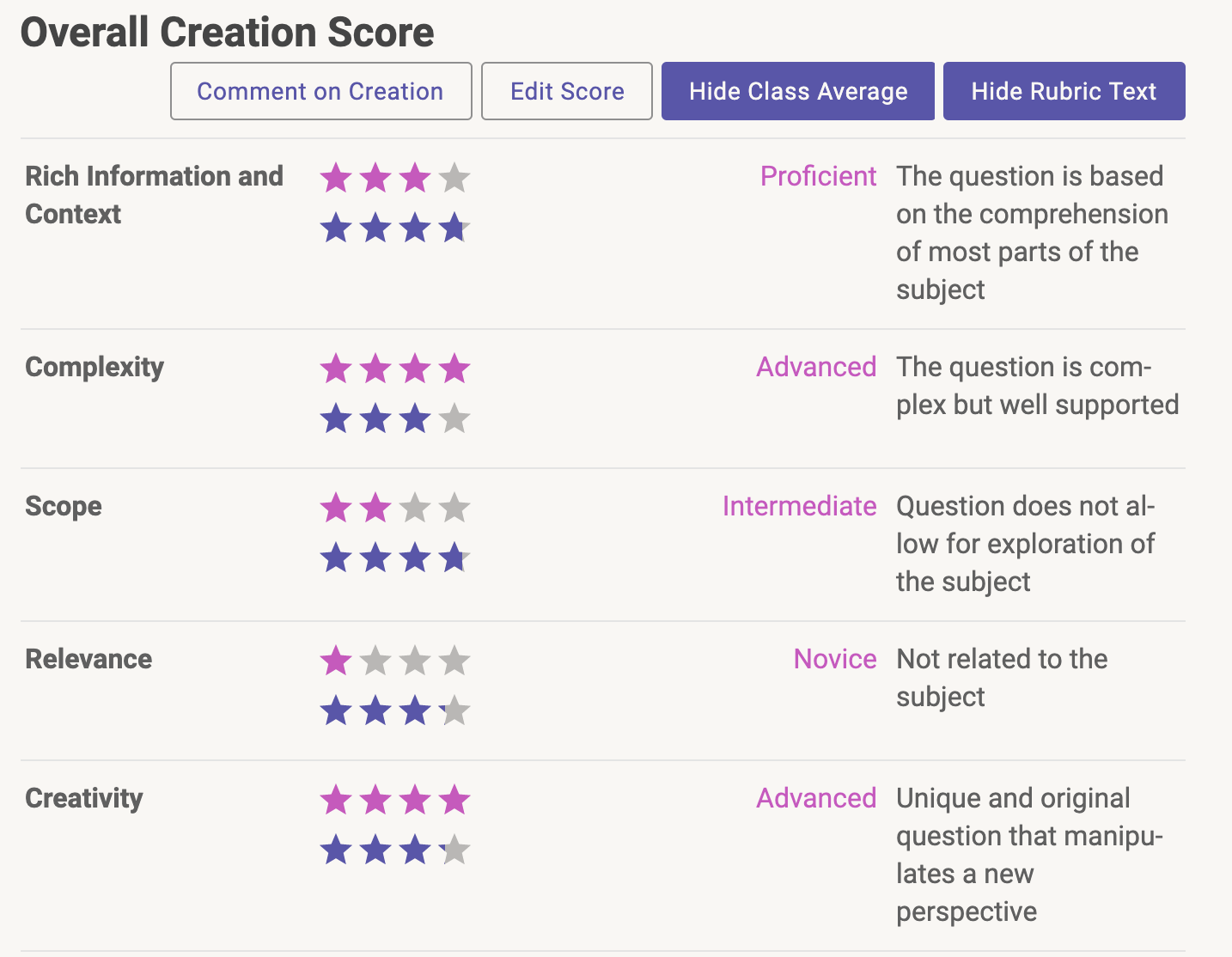 Overall Creation Score