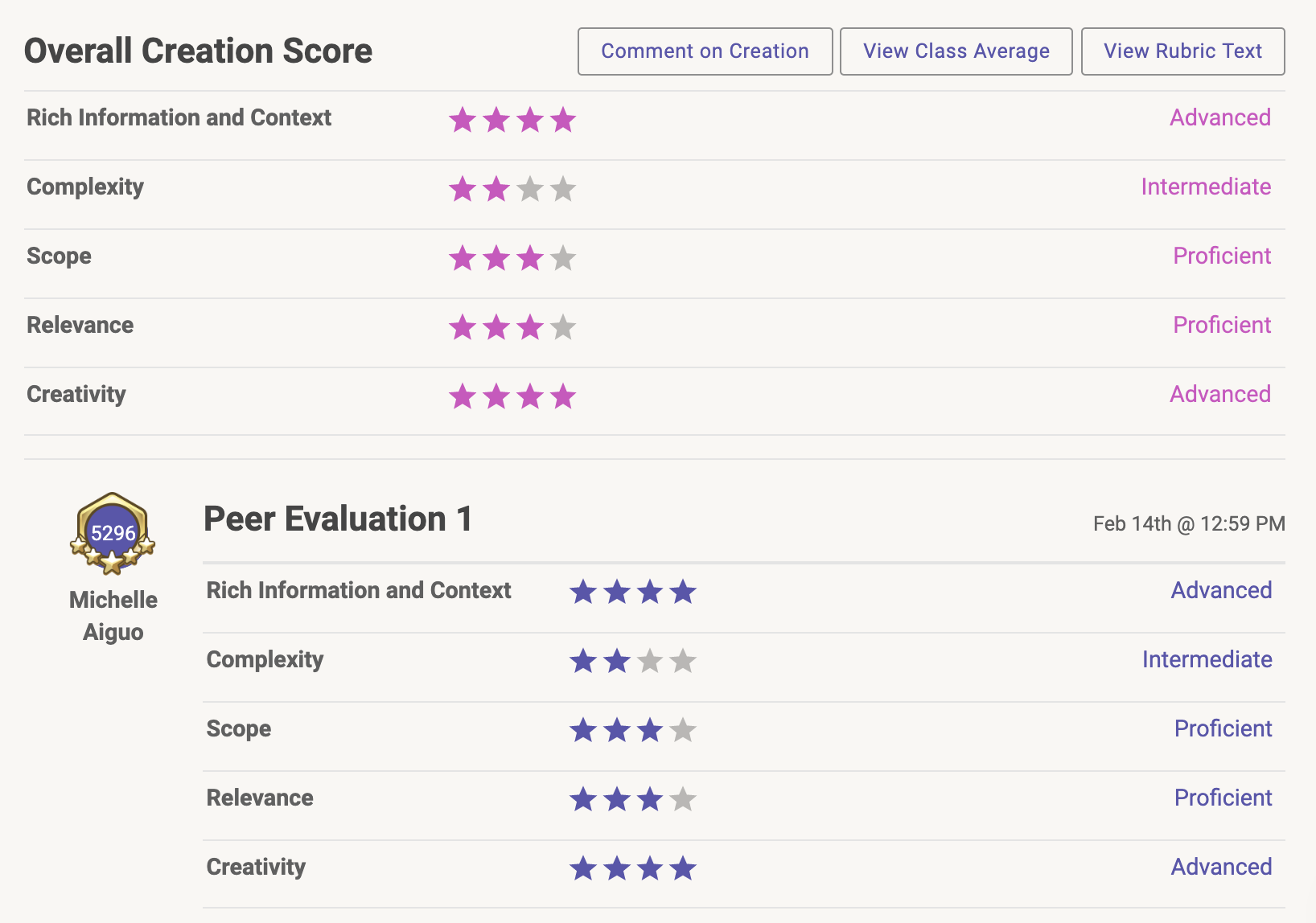 Creation score and Peer Evaluation