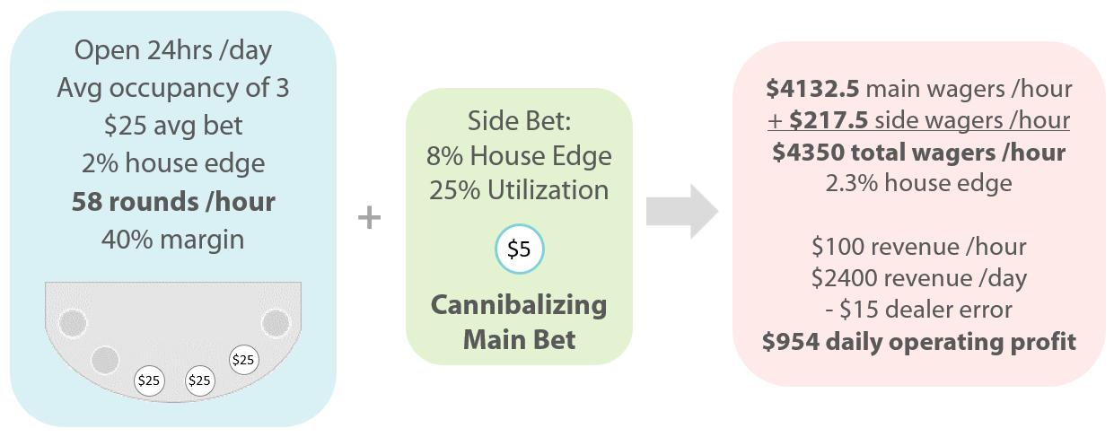 House Edge Blog - Chart 3
