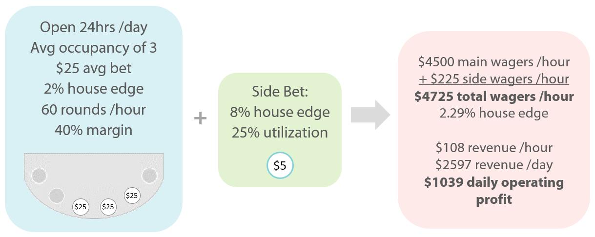 House Edge Blog - Chart 2
