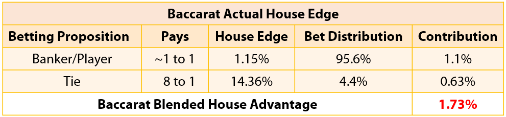 House Edge Blog - Victor - Chart 3