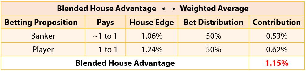 House Edge Blog - Victor - Chart 2