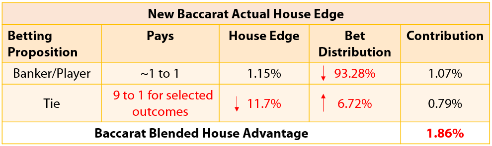 House Edge Blog - Victor - Chart 4