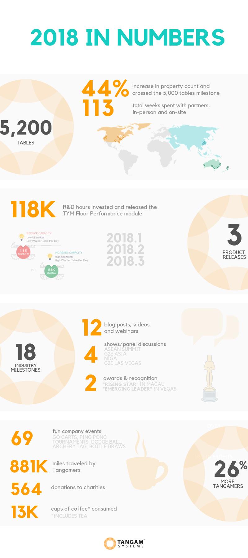 Tangam's 2018 Milestones