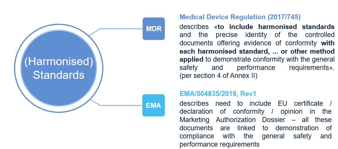 harmonised standards compliance mdr