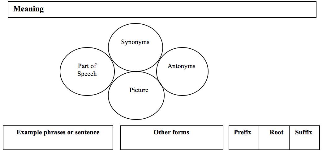 vacabulary building chart