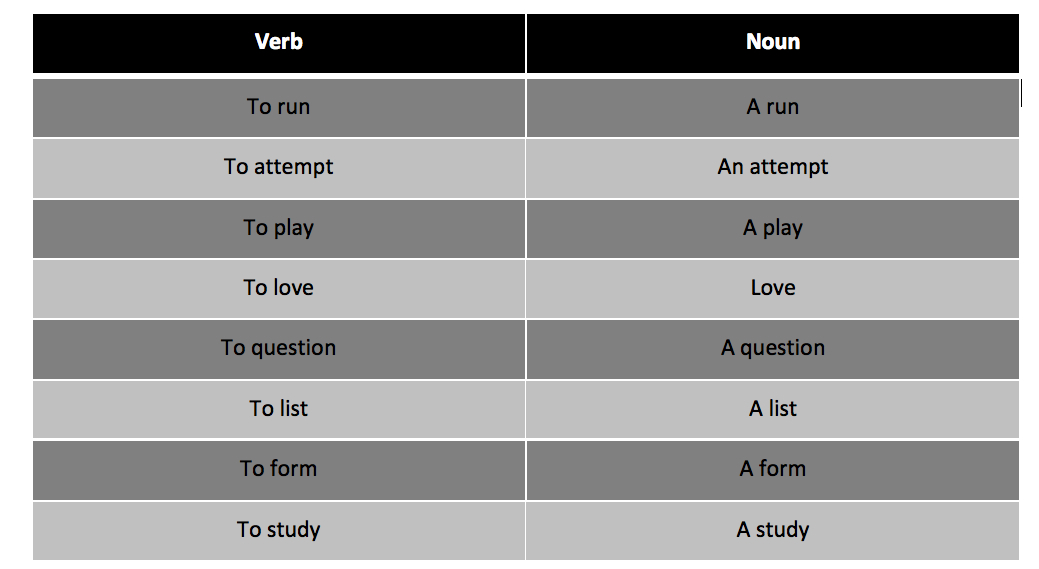 table with verb and noun