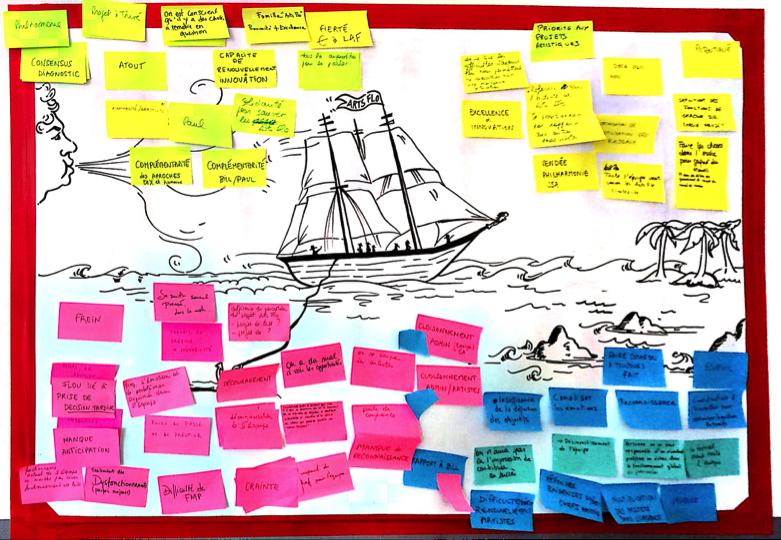 La métaphore du bateau à voiles