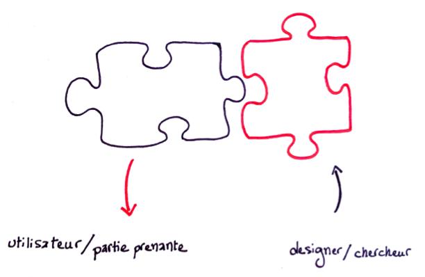 Le Codesign : faire et partager