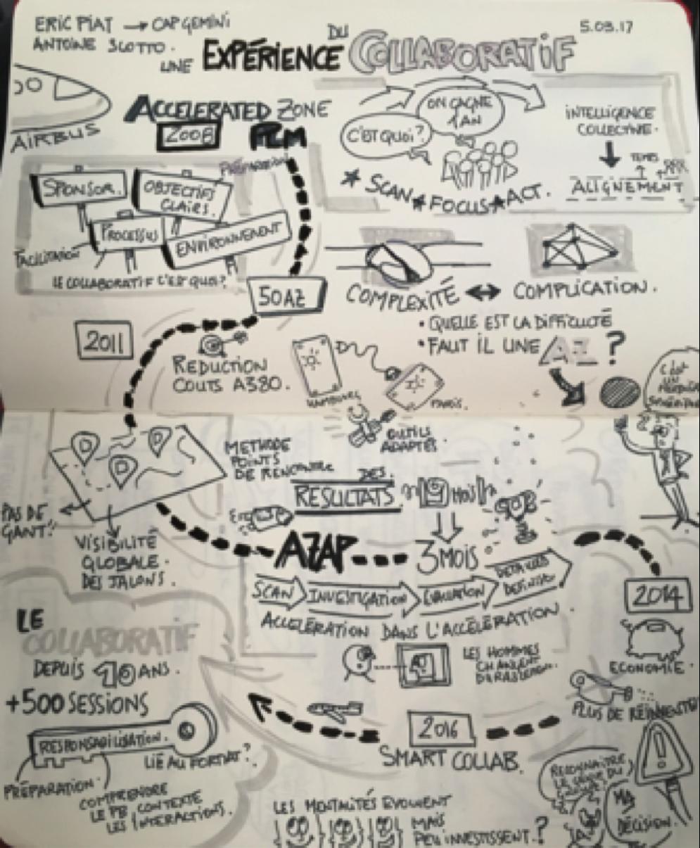 9 années d'expé collaborative chez Airbus