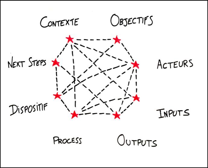 Le Modèle de Cadrage, un langage commun...