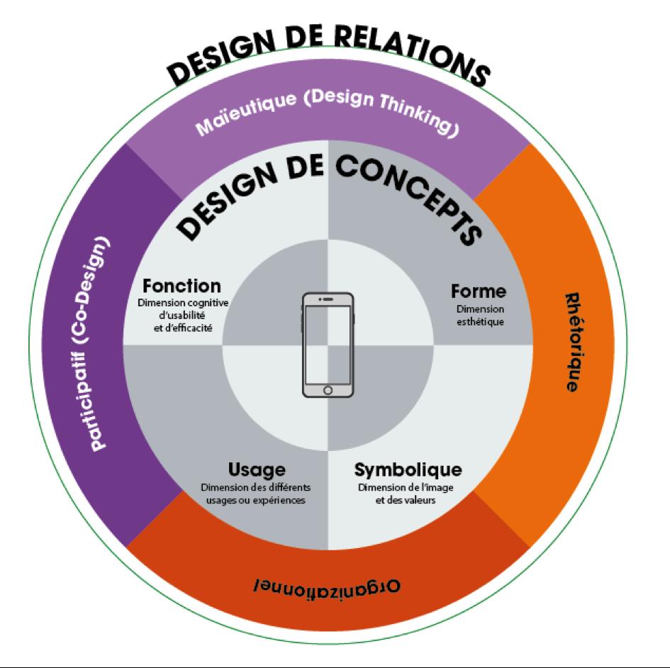 Design... et design !