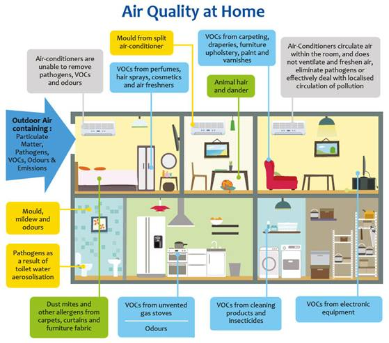 air quality los angeles, electric air filters, humidifier