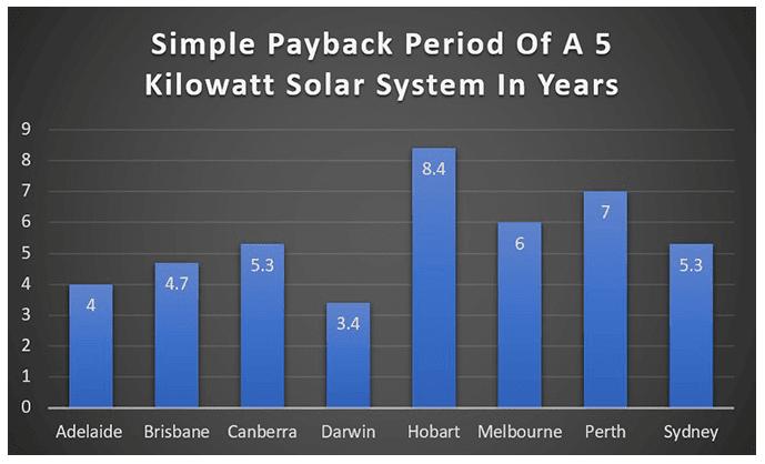 Payback calculator per state graph