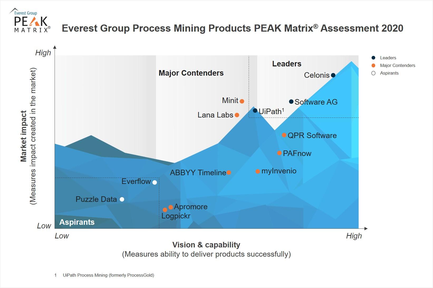 process mining everest