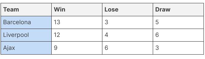 example of a simple table