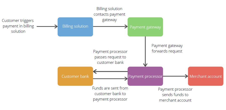 SaaS billing solution - Zeni