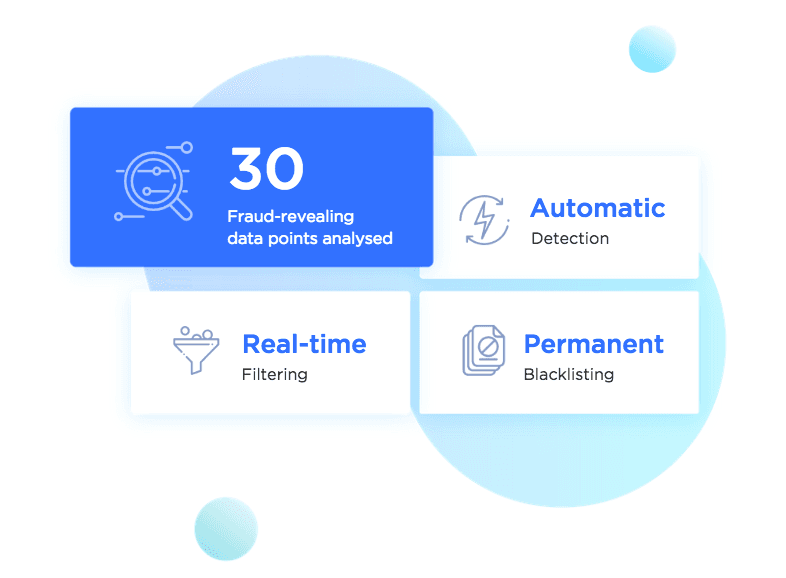 Schema about our fraud check process. 30 Fraud-revealing data points analysed. Automatic detection. Real-time filtering. Permanent blacklisting.