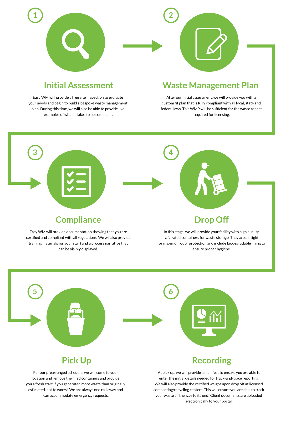 Infographic showing Easy Waste Process