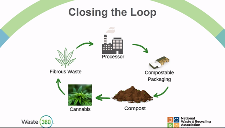 Cannabis-Waste-WasteExpo2019-Slide.png