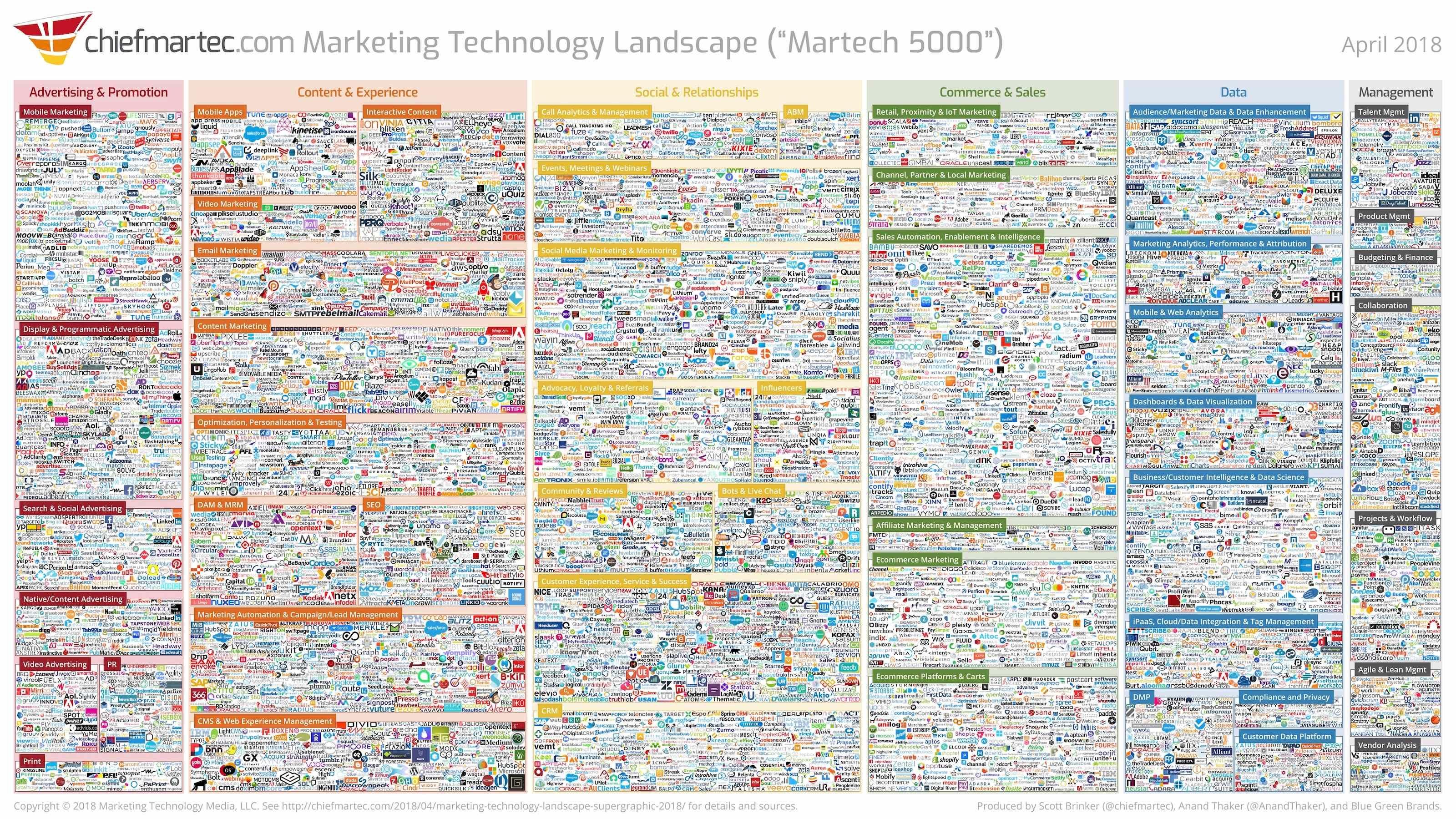 Saas companies: Martech 5000